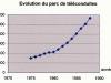 Evolution du parc des téléconduites
